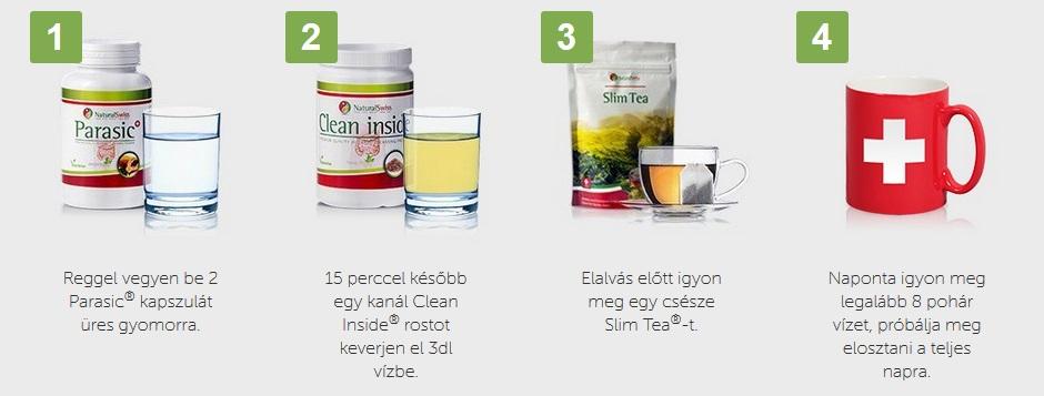 Vastagbél méregtelenítő zöld tea. Vegyszerek